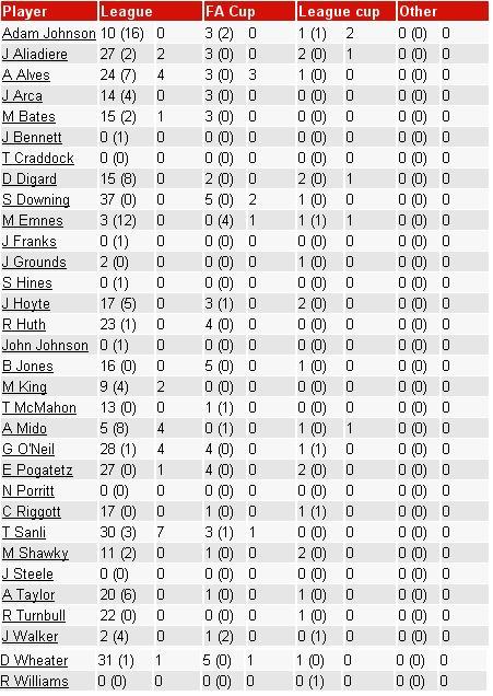 Статистика игроков Мидлсбро