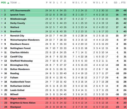Таблица чемпионата англии чемпионшип [PUNIQRANDLINE-(au-dating-names.txt) 52