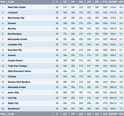 Таблица фейр-плей Премьер-Лиги