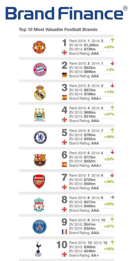 Рейтинг футбольных брендов
