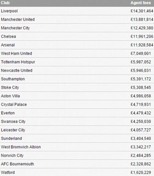 Выплаты клубов Премьер-Лиги агентам