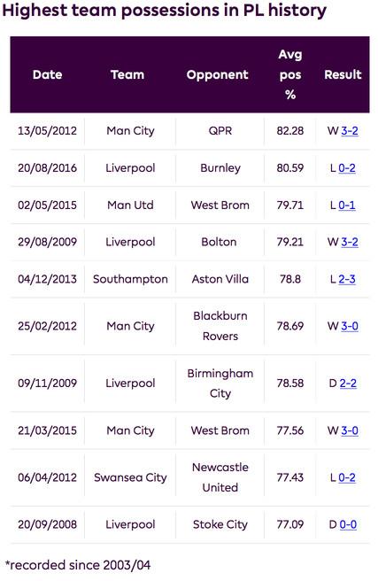 Рекорды Премьер-Лиги по владению мячом