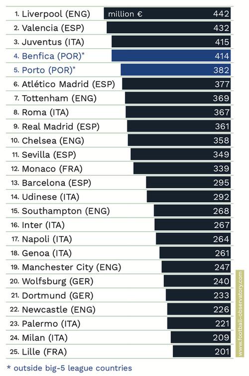 Самые продающие клубы Европы