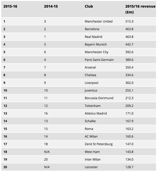 Рейтинг самых зарабатывающих клубов