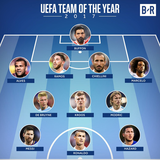 Символическая сборная УЕФА 2017 года