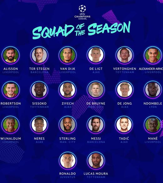 Символическая сборная Лиги Чемпионов сезона 2018/19