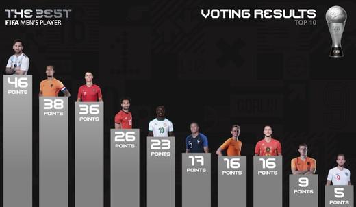 Результаты голосования ФИФА