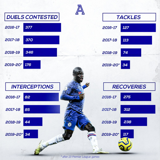 Статистика Нголо Канте