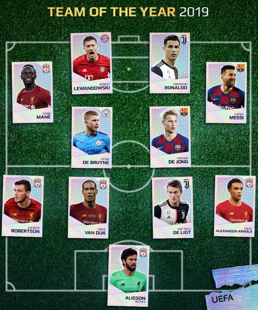 Состав символической сборной УЕФА 2019 года