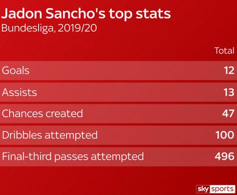 Статистика Джейдона Санчо