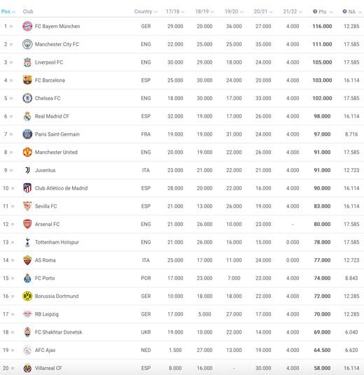 Рейтинг клубов УЕФА
